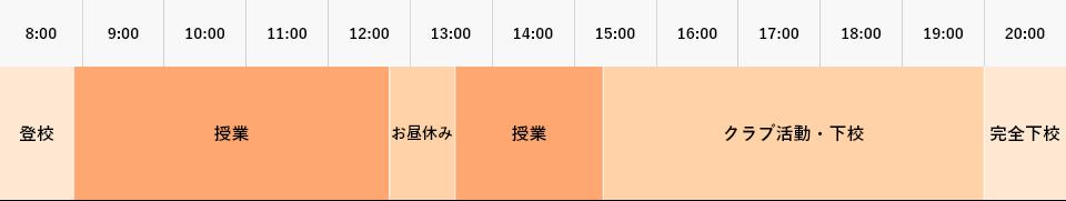 普通科 製菓コースの1日